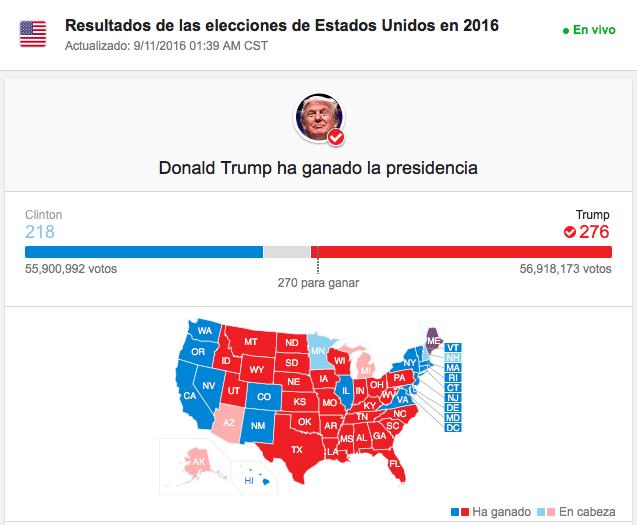 Gana Trump con 276 votos electorales