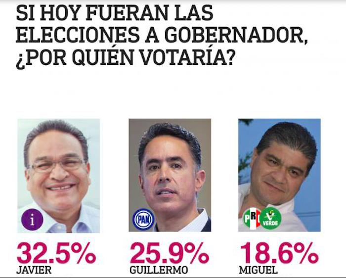 Salazar con MC tira al PAN, crece al PRI y gana el independiente