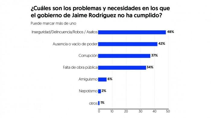 Mayoría de los ciudadanos apoyan destitución del Bronco