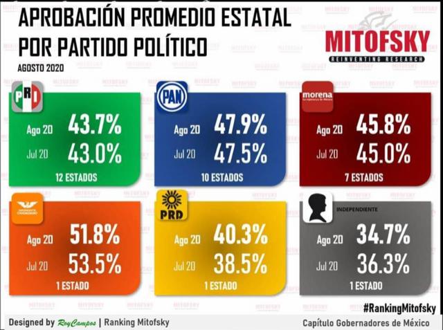 Movimiento Ciudadano, el partido mejor evaluado de México