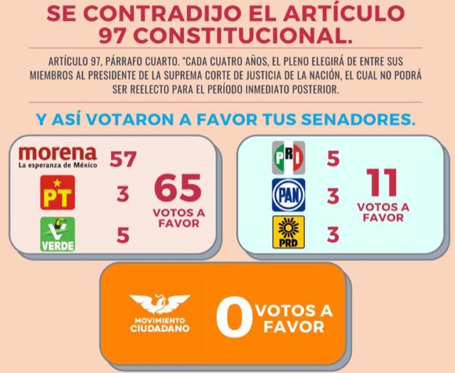 El PRI y PAN COMPARSA DE AMLO EN EL SENADO