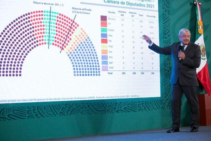 """""""Se obtiene mayoria de 50 más uno"""": AMLO informó sobre los resultados de las elecciones y el PREP"""